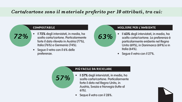 I cittadini europei e l'impatto degli imballaggi sull'ambiente