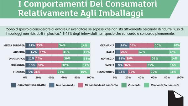 I consumatori italiani e i packaging non riciclabili