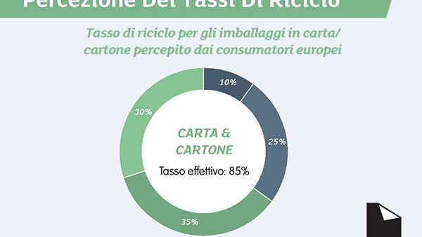 L'85% degli imballaggi in carta e cartone è riciclato