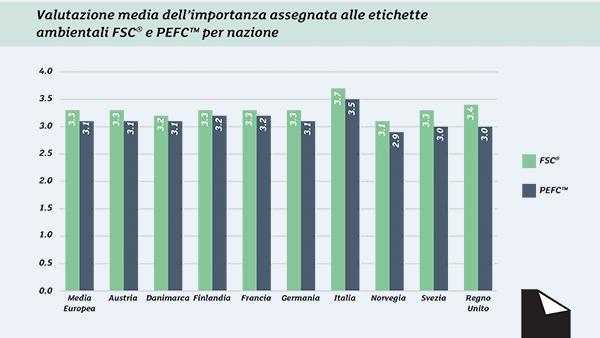 Il 74% degli italiani ha consapevolezza delle etichette ambientali